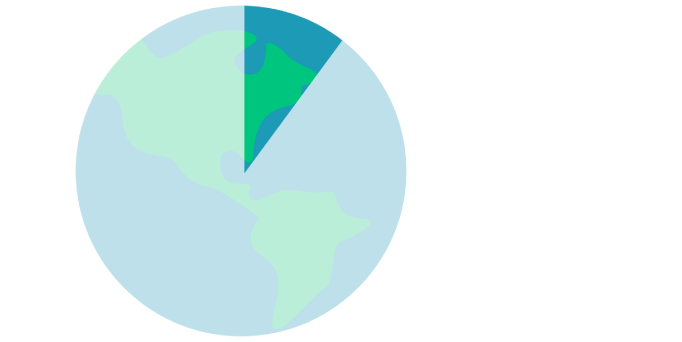 Global CO2 pie chart showing 10% of footprint